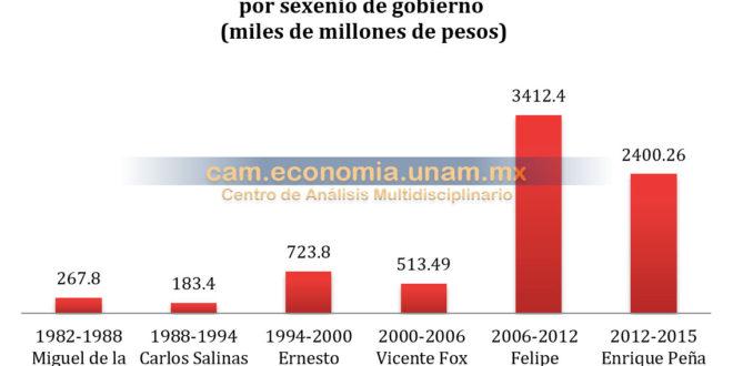 Endeudamiento Público en México: «Historia de irresponsabilidad e incapacidad», CAM UNAM